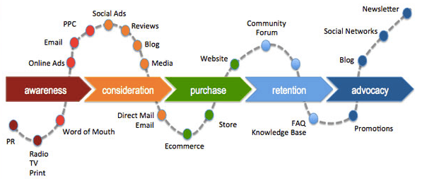 Fashion Retail Industry Definition